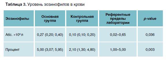 Таблица 3. Уровень эозинофилов в крови