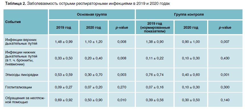 Таблица 2. Заболеваемость острыми респираторными инфекциями в 2019 и 2020 годах