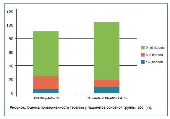 Оценка приверженности терапии у пациентов основной группы